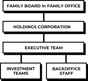 Structure of a family office