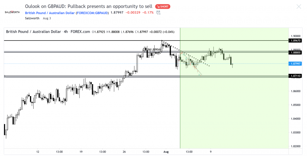 GBPAUD after 11 Aug